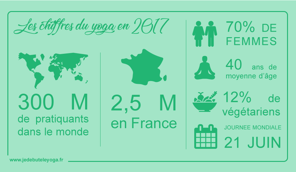 Infographie-chiffres-yoga