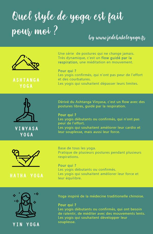 Infographe quel style de yoga pratiquer